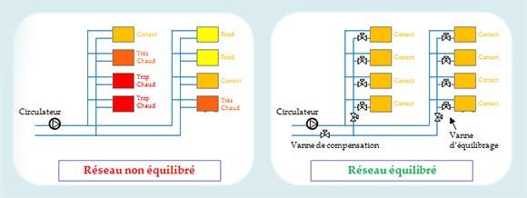 schéma d'un réseau de chauffage non équilibré